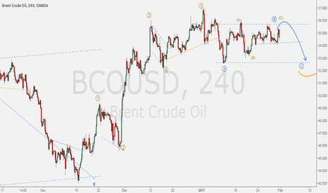 BCOUSD: BRENT - Flat ABC corrective structure for daily uptrend.