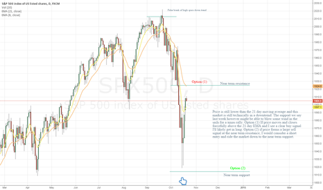 SPX500: Daily Price action Summary