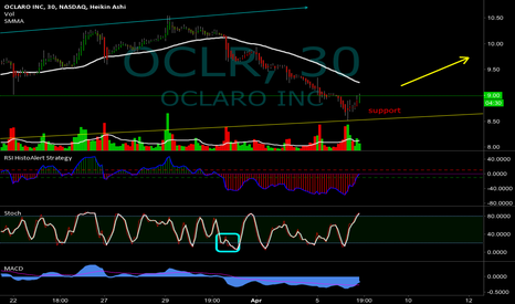 OCLR: Hit support and bounce! Allready taking profit here!