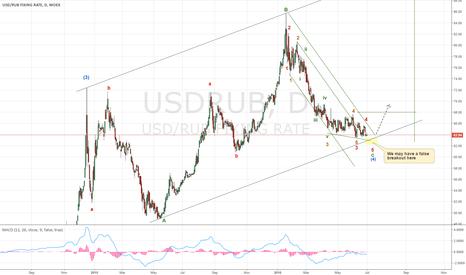 USDRUB: Preparing to long USDRUB