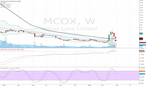 MCOX: MCOX AT KEY SUPPORT