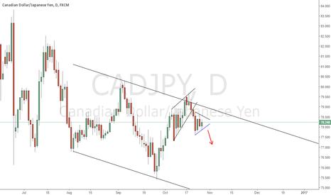 CADJPY: triangle