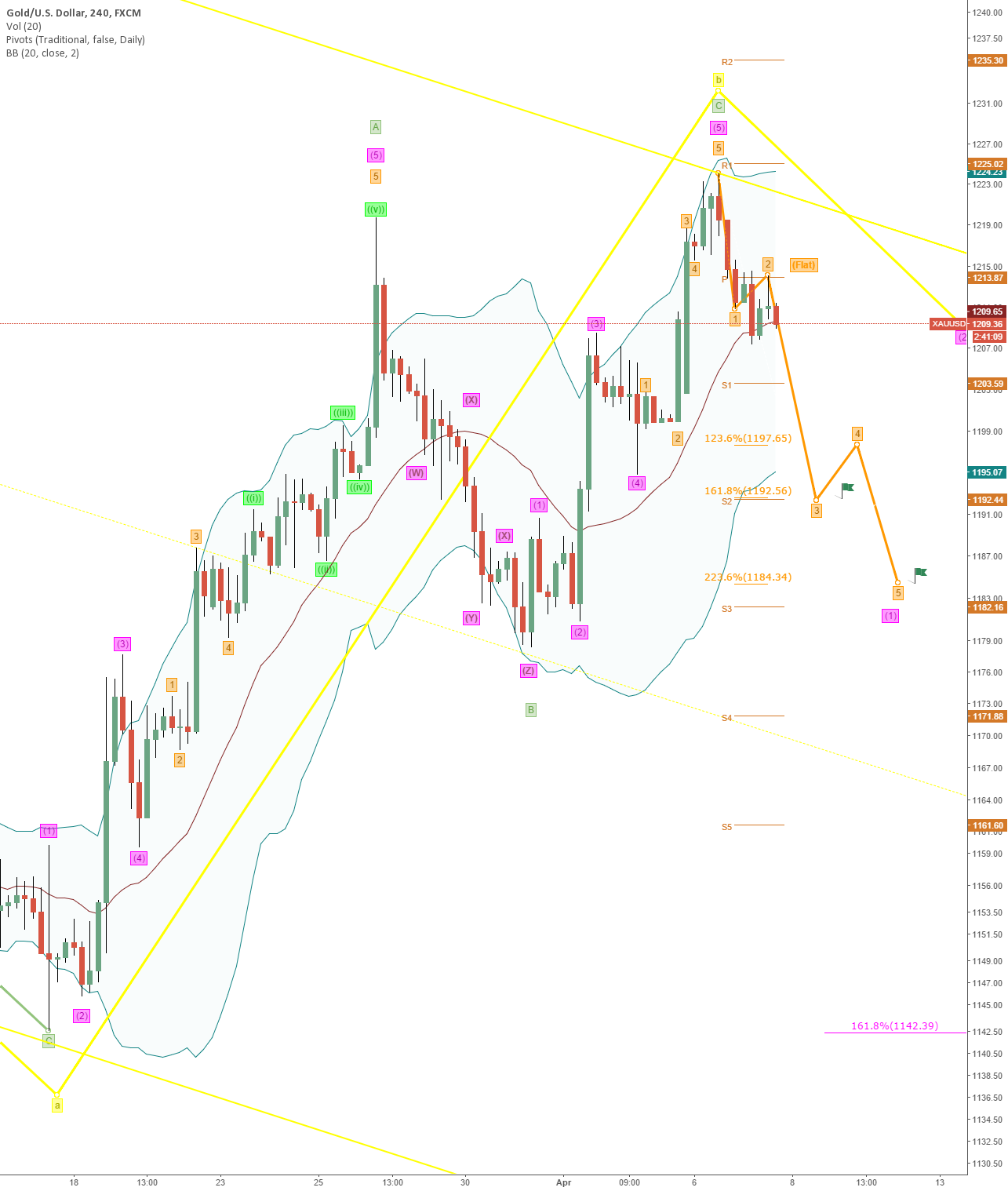 Next Target for today:1192, Wave 3 Orange in Action