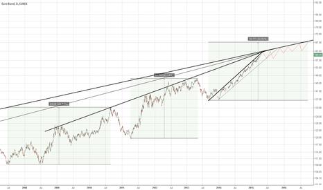 GG2!: Bund - Strategic Update - Trade Ahead