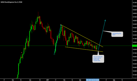 GBPJPY: GBPJPY Buy as much low as you can.