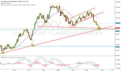 DXY: watch this area