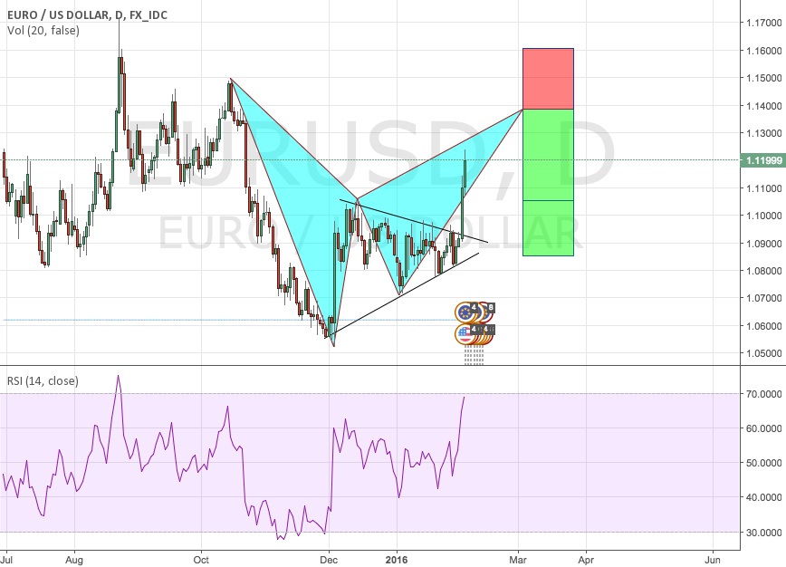 EURUSD bat pattern forming from a symmetrical triangle