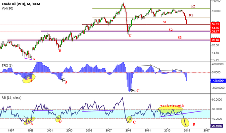 "USOIL: OIL..... a ""V"" shape RECOVERY or a longer DIVERGENCE BOTTOM?"