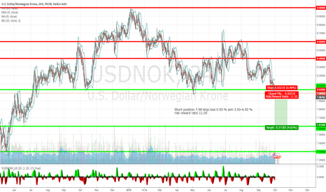 USDNOK: USDNOK bearish head and shoulder short