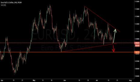 EURUSD: EURUSD Forming 4H Wedge