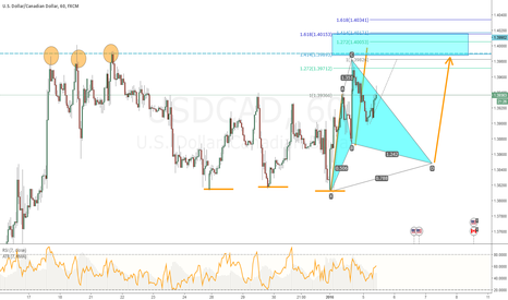 USDCAD: USDCAD - TCT & Counter Trend Opportunities