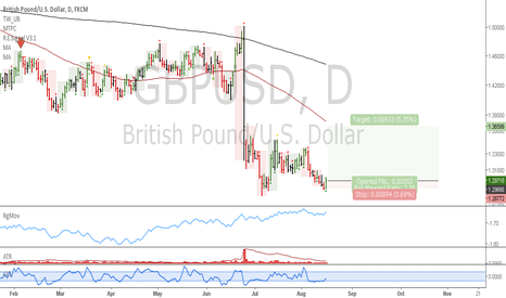 GBPUSD: GBPUSD: Long at market