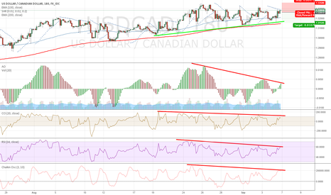 USDCAD: short on 3h divergence