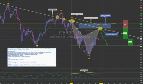 GER30: DAX (GER30) - High Probability Bearish Setup