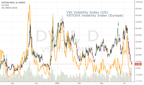 DV1!: Volatility Has Deflated on Both Sides of the Atlantic
