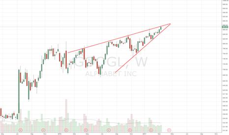 GOOGL: Rising Wedge
