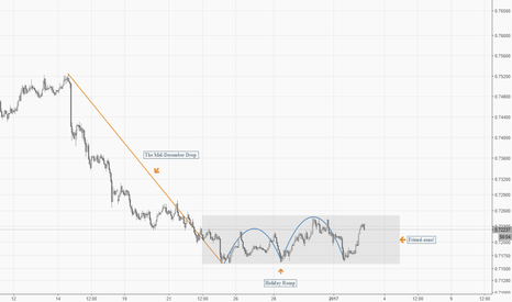 AUDUSD: AUDUSD Relationship Problems