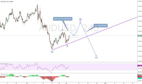 AUDUSD: AUDUSD, Wave Counts & could be more complex