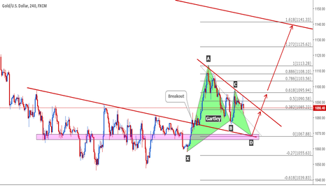 XAUUSD: Pending Gartley Pattern in Gold
