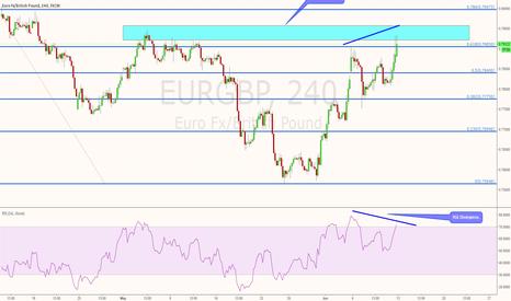 EURGBP: EURGBP sell short term idea
