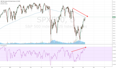 SPX500: Textbook Divergence on SPX500 Daily