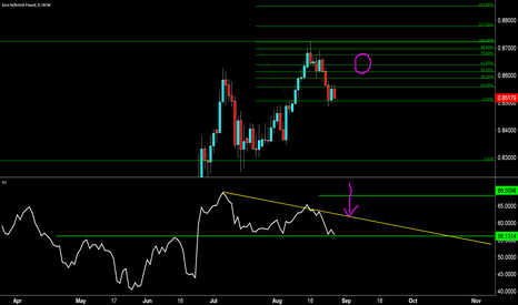 EURGBP: potentially some more bull then a big short