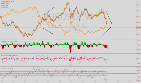 EURUSD: Hedging the EURUSD and USDCAD, (Risk Control)