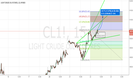 CL1!: Short Term Long WW to projected 5th wave.