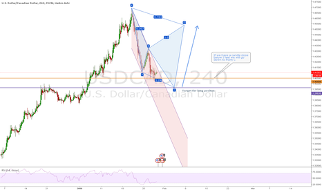 USDCAD: USDCAD bearish Cypher long Target