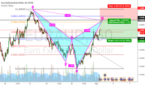 EURAUD: Bearish Cypher Pattern
