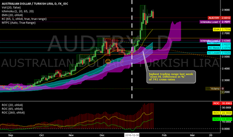 AUDTRY: AUDTRY @ daily @ highest H/L-Range of 741 cross-rates this year