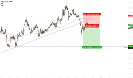 AUDCAD: AUD/CAD sell the pullback