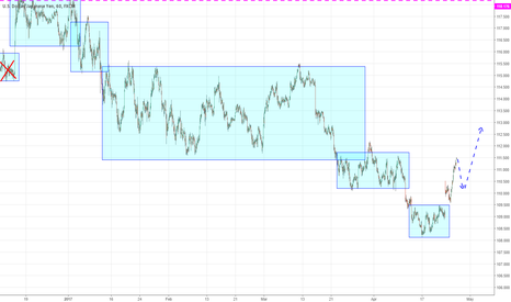 USDJPY: Whaiting for orllback and long