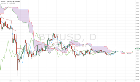 BTCUSD: BTCUSD on the cloud