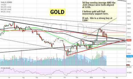 GC1!: Gold looking for support