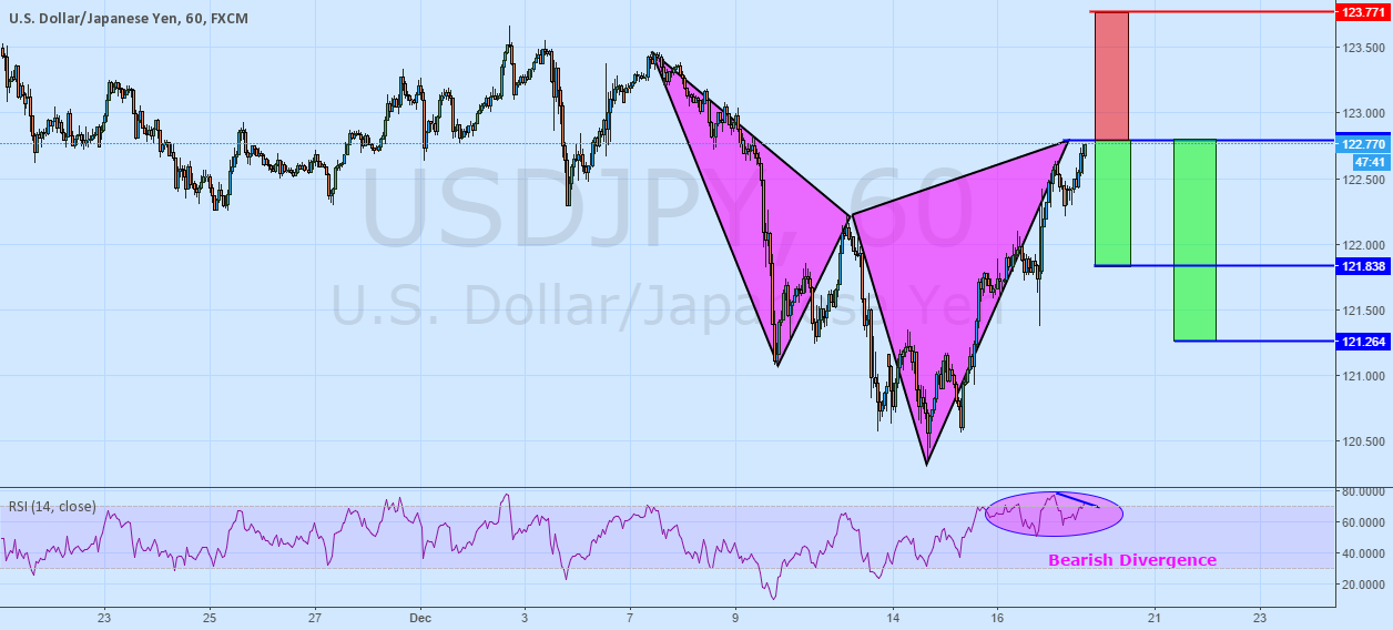 And Then There Was A Bearish Cypher! USDJPY