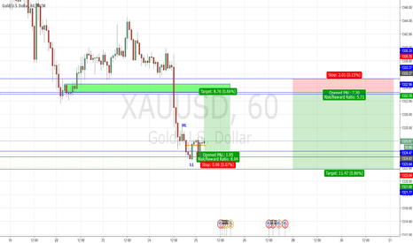 XAUUSD: Buy Gold on minor retracement
