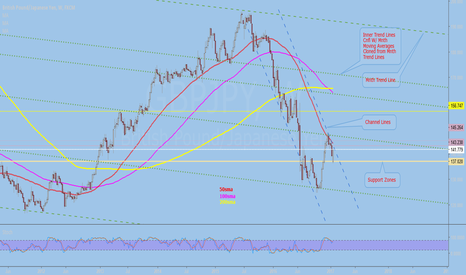 GBPJPY: GBPJPY WK View