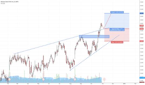 AAP: AAP -  Trendchannel/Triangle Breakout