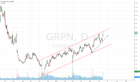 GRPN: bullish channel