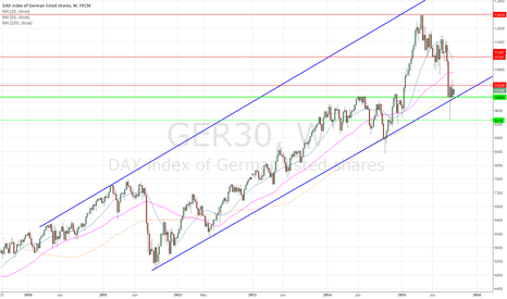 GER30: no panic on Weekly chart