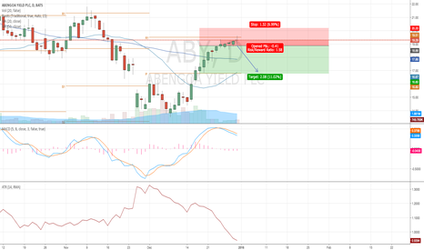 ABY: Short term trading Idea - ABY