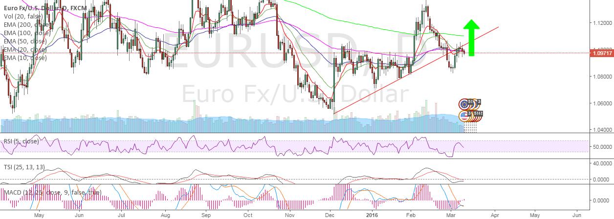 EURUSD - The Trap of Draghi