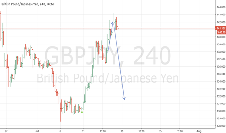 GBPJPY: gbpjpy on the way