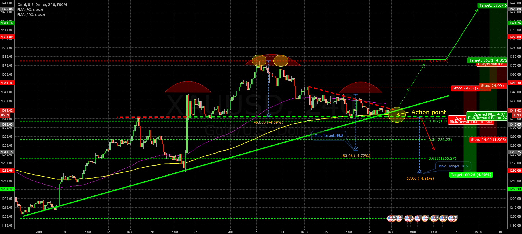 XAU reached important Action Point!