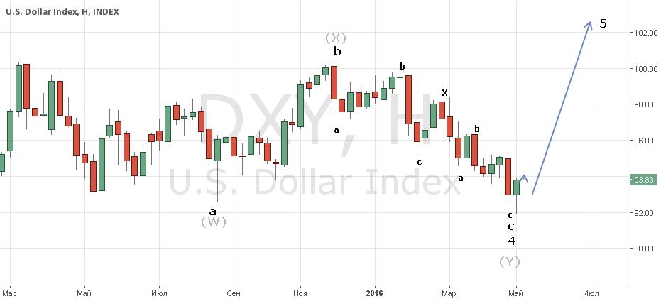 Dollar Index Concept/ real trade\ набирается  концессия..