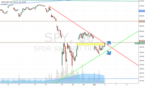 SPY: SPY: Gap filled, right at resistance.  What happens now?