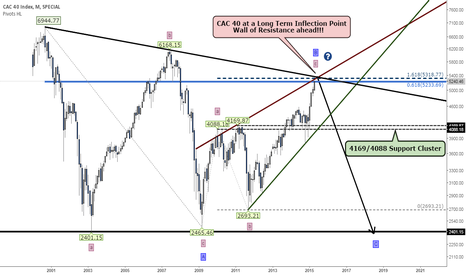 CAC: CAC40 - At a Critical Long Term Inflection Point!!