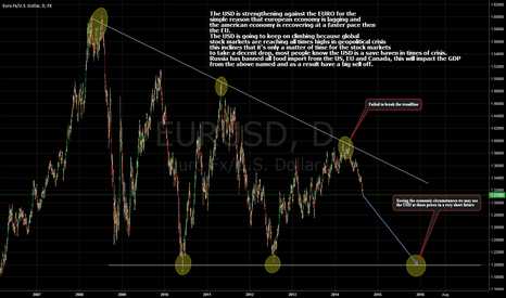 EURUSD: The strengthening of the USD