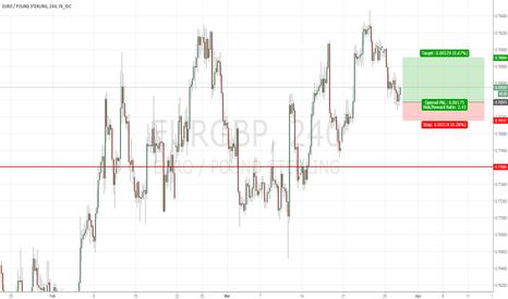 EURGBP: Trade Alert #17 Buy EURGBP